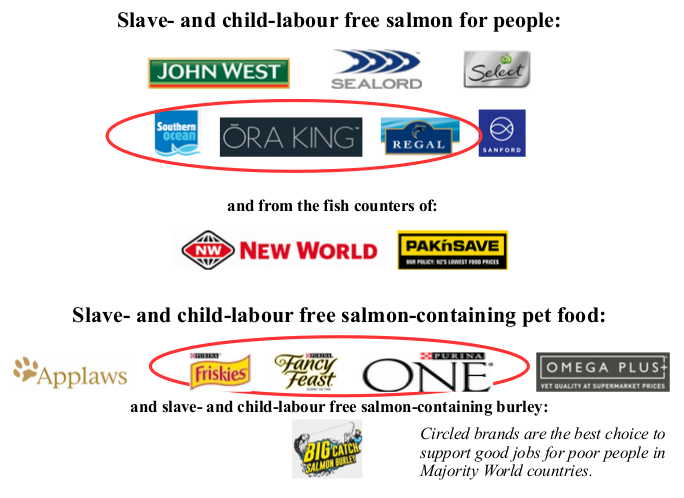 summary graphic of buying advice.  For people recommends John West, Sealord, Select, Sanford and the NZ King salmon brands; for petfood recommends the Nestle Purina brands, Omega Plus and Applaws.