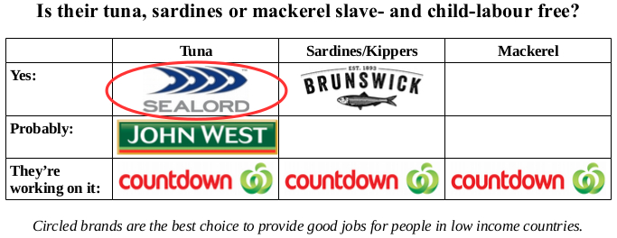 Summary graphic: tuna from Sealord and sardines from Brunswick are slave free; John West tuna probably is; Countdown is working on the supply chain of their tuna, sardines and mackerel; Pacific Crown and Pams cannot be confident their fish is slave free.